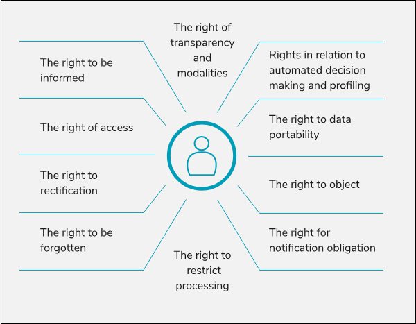 customer's rights gdpr
