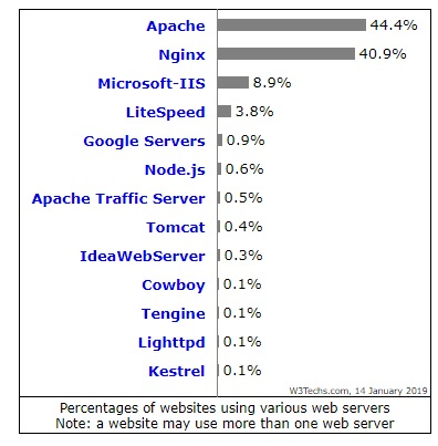 The popularity of Apache and Nginx