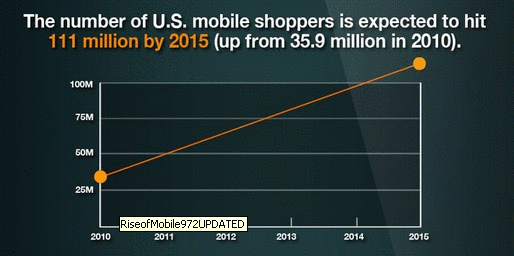 Mobile shopping growth